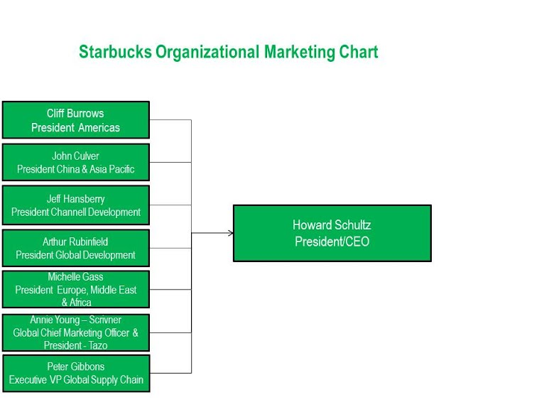 starbucks mcdonalds and marketing strategy Marketing plan of mcdonald's by  mcdonalds being a globally famous brand  macdonald's has been using demographic segmentation strategy and it takes age as.