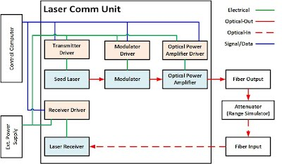 A - Modulator/Demodulator for Optical Communication - ECE191