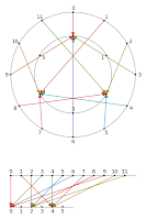 Circles and Number Lines