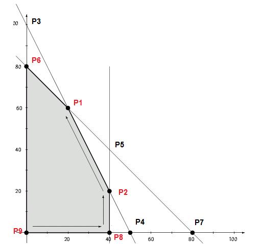 lineare Optimierung - Erhard Rainer