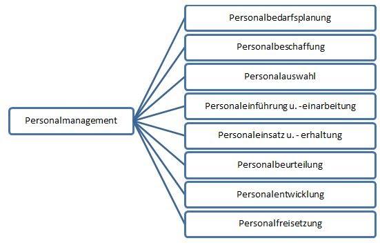 Personalmanagement - Erhard Rainer