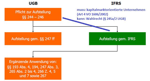 Konzernrechnungslegung Erhard Rainer