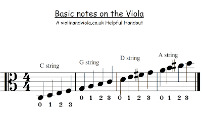 Violin Note Chart With Correlating Strings