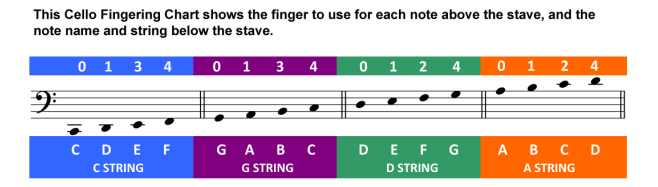 B Note Chart With Correlating Strings And Fingers