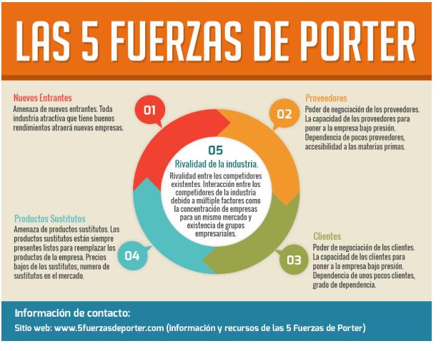 Análisis Porter De Las Cinco Fuerzas Gerencia De Proyectos De Innovacion Tecnológica M G S