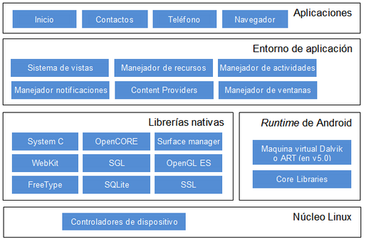 A 1 arquitectura de android estructuras de datos en java for Arquitectura de capas software