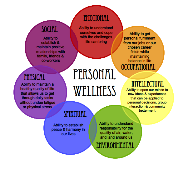 an analysis of the seven dimensions of wellness Seven dimensions of wellness emotional wellness being emotionally well is typically defined as possessing the ability to feel and express human emotions such as.