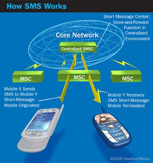 Sms Chat Job