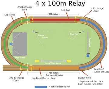 hurdles and relays track and field athletic track diagram 4x100 meter relay in a typical relay race, 4 people (must be the same gender) all pair up to complete the given distance as a team as seen in the picture,