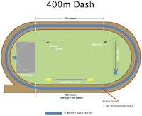 Around The Track and Back - Track and Field