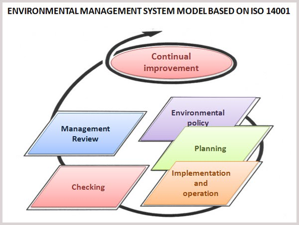 Environmental Management System - Teranga Environmental