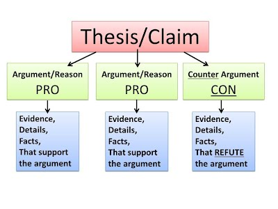 How to Write an Argumentative Essay - thoughtco