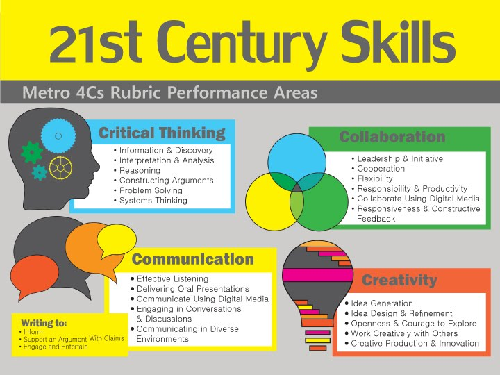 student for 21st century In the 21st century educators must create a curriculum that will help students connect with the world and is truly the role of education in the 21st century.