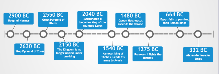 History land of egypt ancient egypt timeline altavistaventures Images