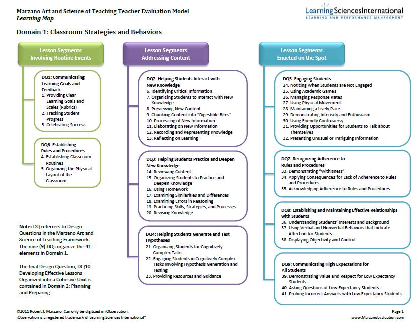 marzano teacher evaluation model pdf