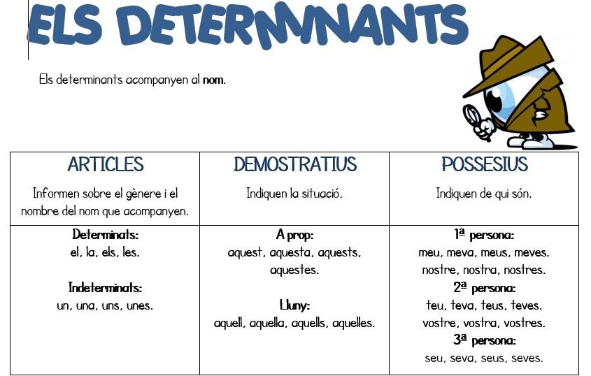 Resultado de imagen de els determinants