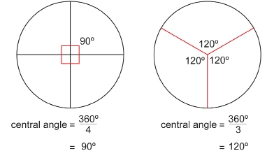 5th grade math mr czarneckis webpage sharing the same vertex and you could draw a circle around the common vertex center of the circle the sum of all the angles is 360 degrees ccuart Image collections