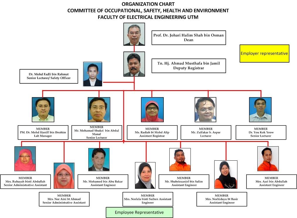 Organization Chart Committe Of Oshe Fke