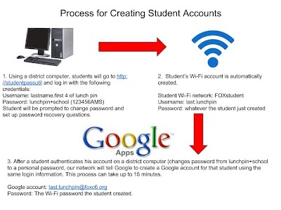 Account Information - Google for Administrators