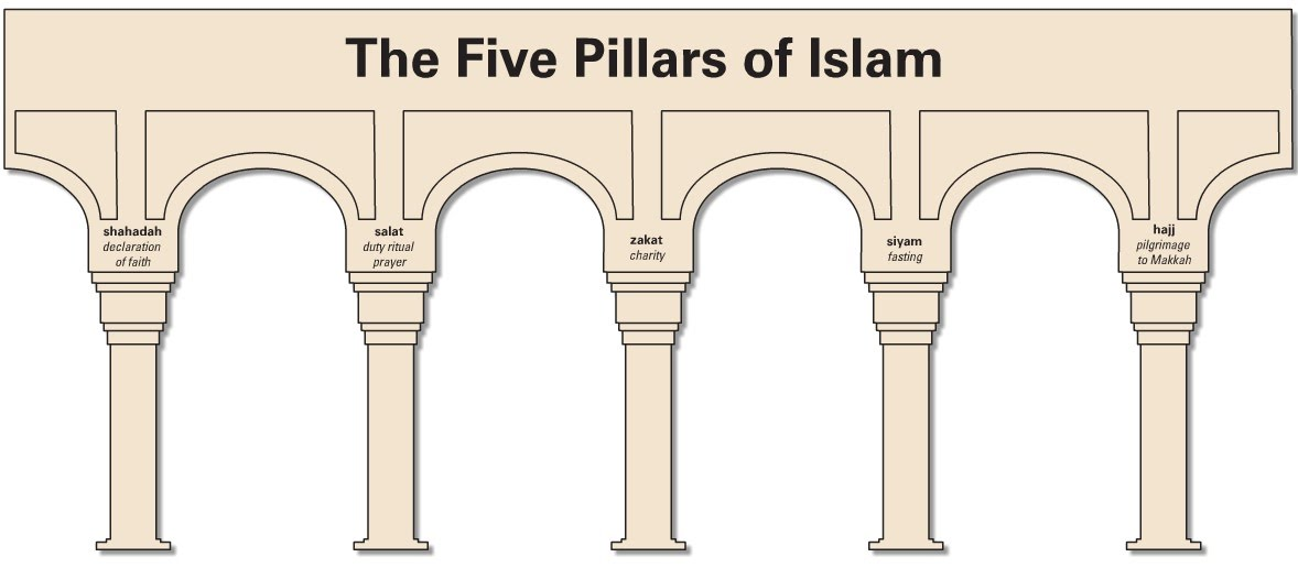 Five Pillars of Islam - Middle East Religions
