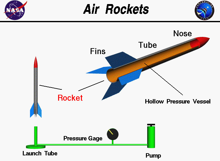 Diagram of air rocket all kind of wiring diagrams air rockets wms 7th gr engineering and industrial tech rh sites google com v 2 rocket designs space rocket diagram ccuart Image collections