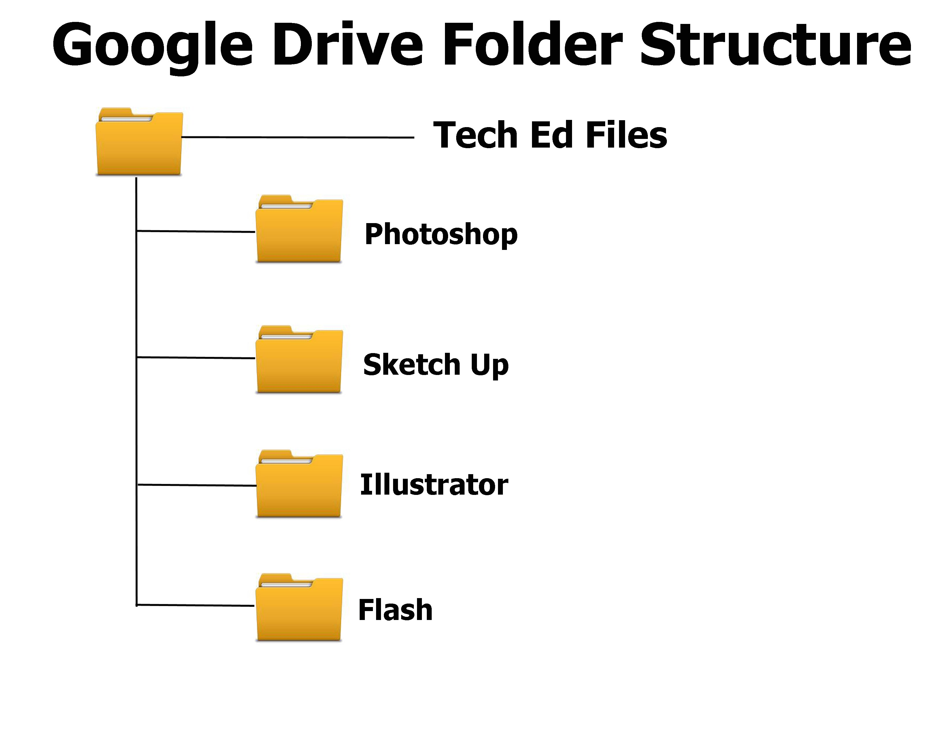 Google Drive - WMS 7th Gr Engineering and Industrial Tech