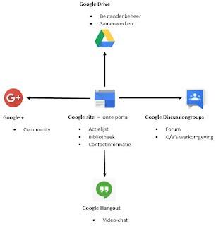 https://sites.google.com/a/g-iclon.nl/portal/samenwerken/Google%20samenwerken.JPG