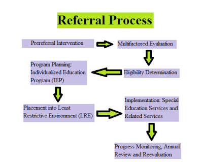 the referral process for special education How is a student referred to the child study team students between the ages of 3 and 21 suspected of having an educational disability may be referred to the child.