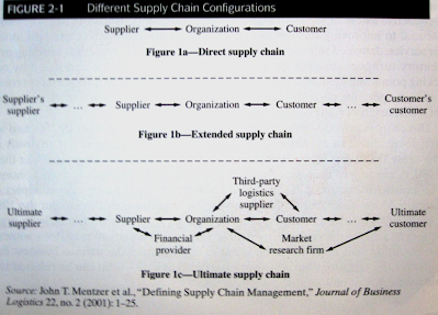 Chapter 02 - The Supply Chain Management Concept - auknotes