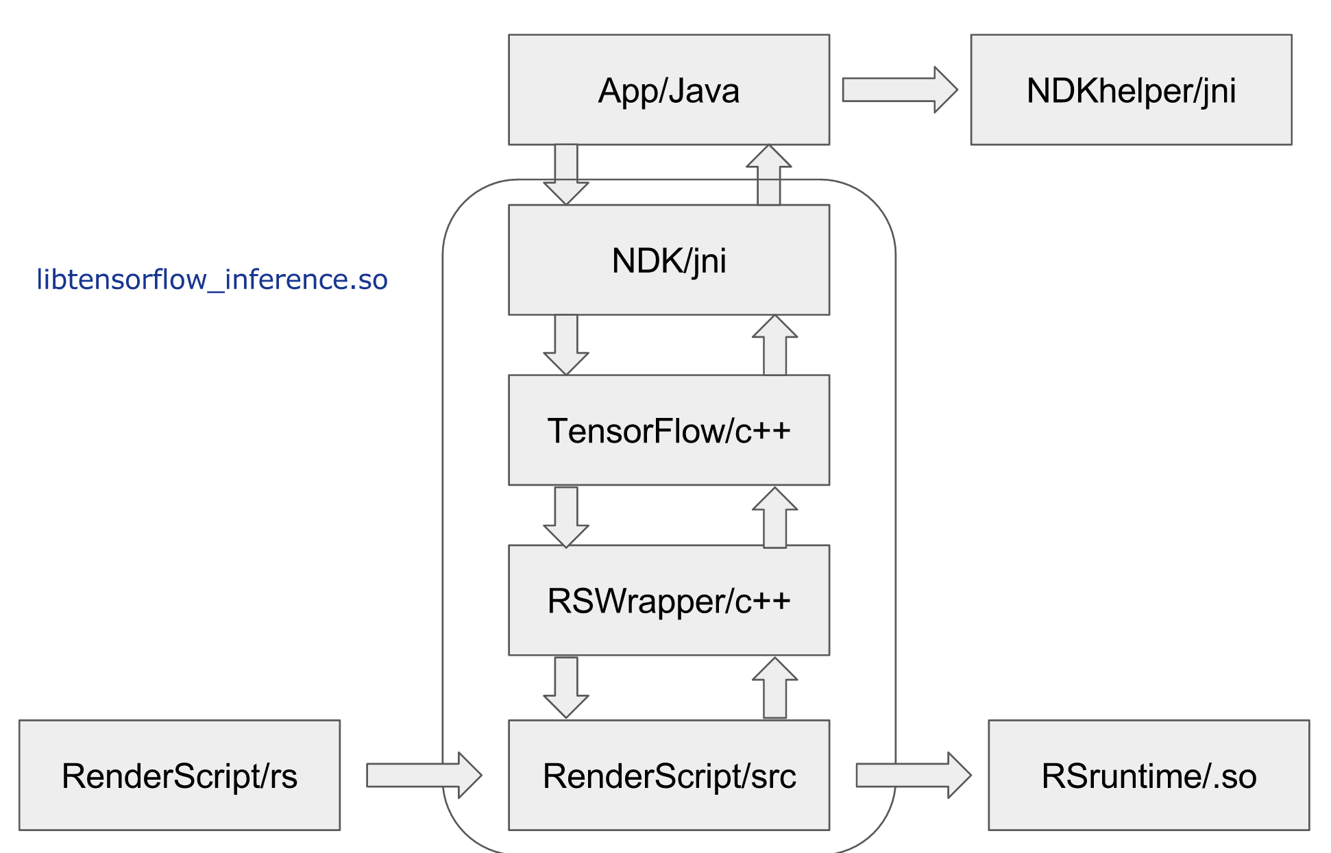 6  Implementation with Renderscript - Deep Learning with Low