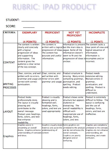 Social science research paper rubric