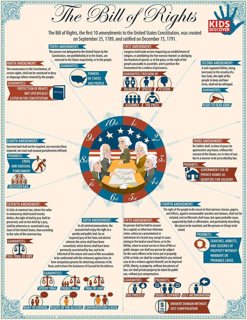 Workbooks us constitution worksheets : Unit 2- The US Constitution - aaralstonasumendiweb