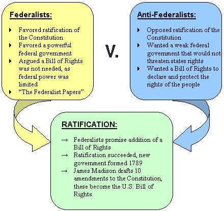federalist and democratic republican venn diagram april onthemarch co rh april onthemarch co federalists v anti