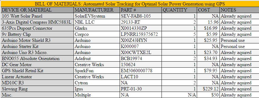 Step 2: Gather Materials - Automated Dual Axis Solar Tracking for