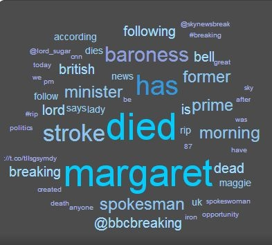 Wordcloud Margaret Thatcher