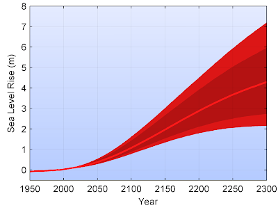Sea level projections to AD2500 with the RCP scenarios