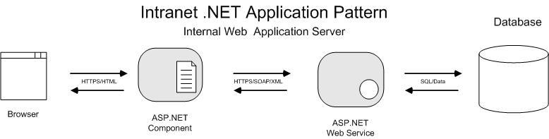 Intranet NET Application Pattern Enterprise Architecture Impressive Patterns Of Enterprise Application Architecture