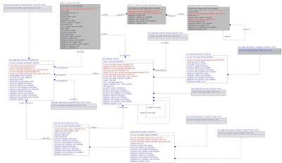 Logical Data Model Diagram - Enterprise Architecture