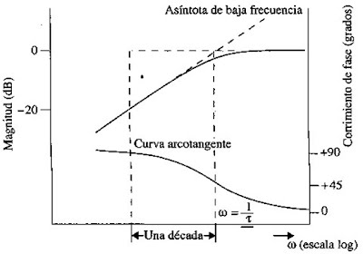 Práctica 1. Circuitos RL y RC. Filtros pasivos de 1er orden ...