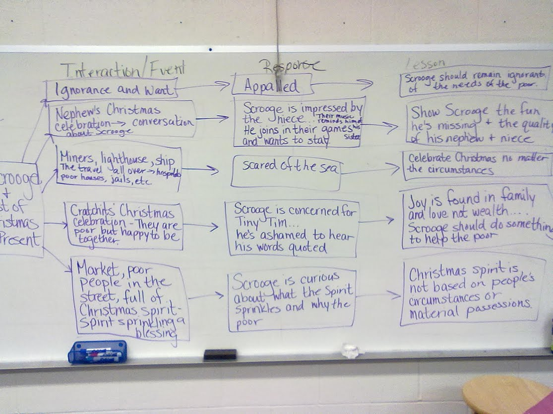 Flow charts for A Christmas Carol (Click on the photo to see it ...