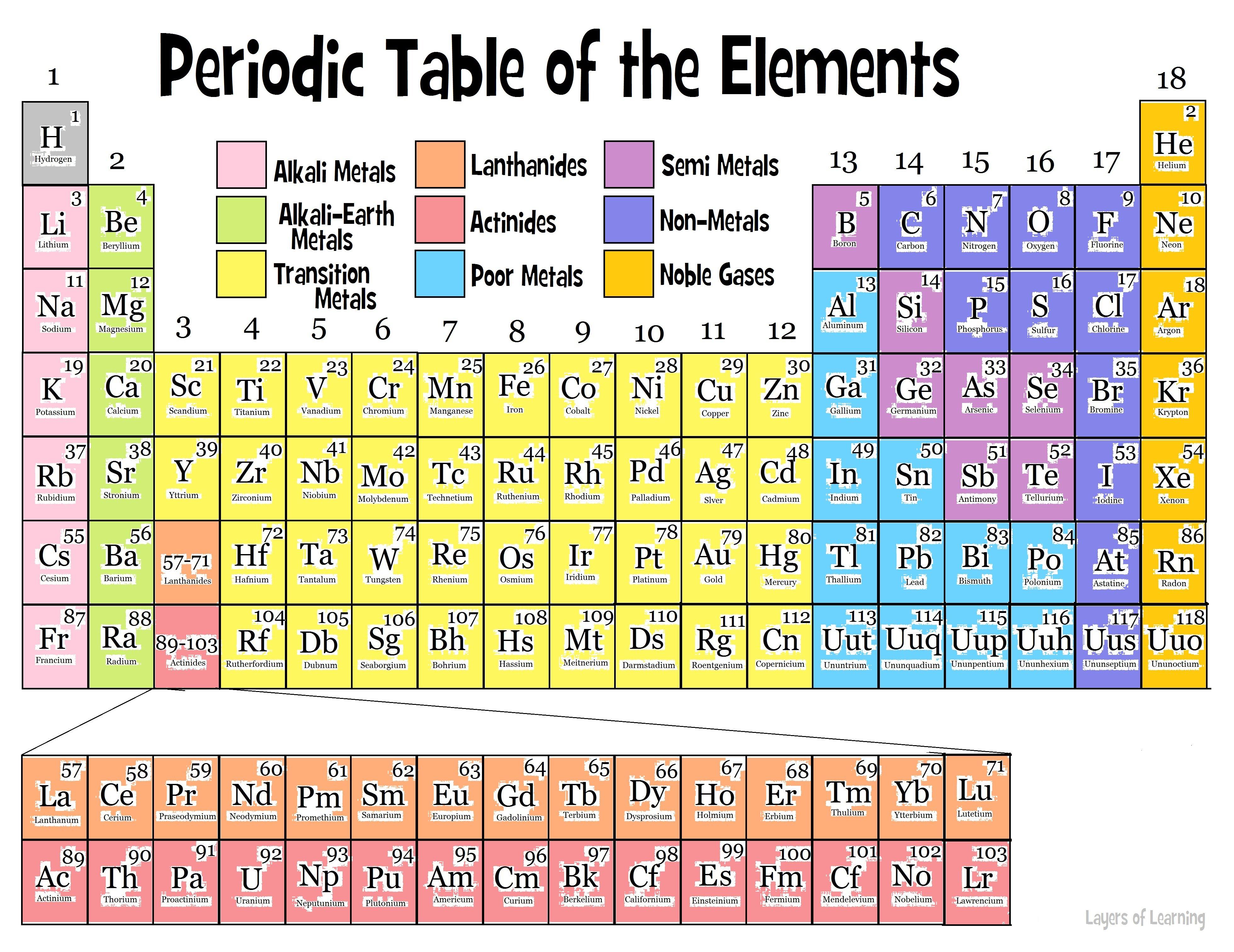 periodic table and titanium