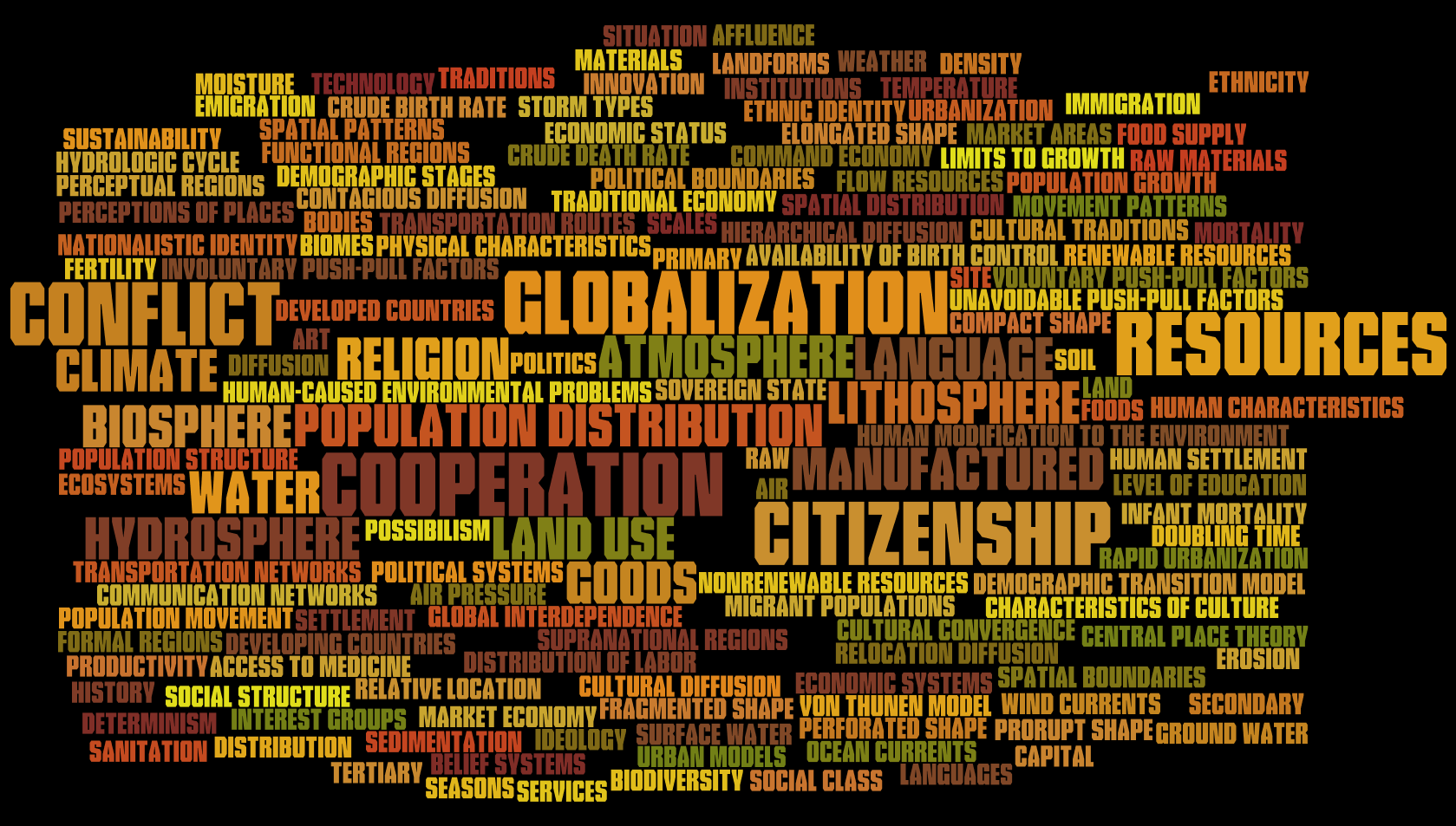 https://sites.google.com/a/greenvilleschools.us/smcanally/world-geography/World%20Geography%20Concepts%20Wordle%20(png).PNG