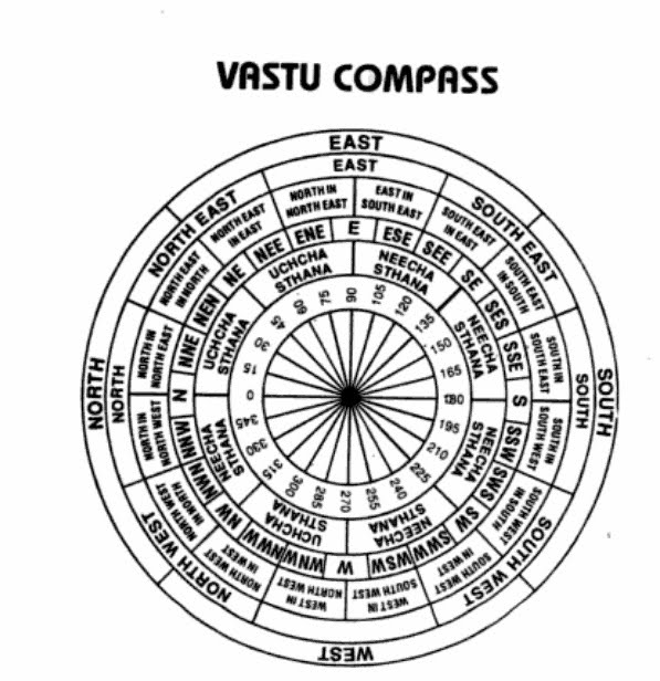 Detailed Vastu rules, tips and resources  - home