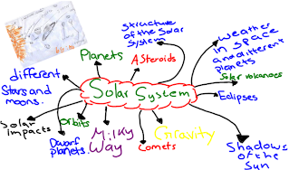 October Brainstorming COSMOS CURE - Solar system mind map
