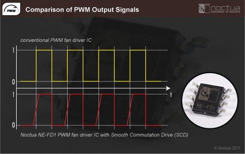 noctua_ne_fd1_pwm_output_signals