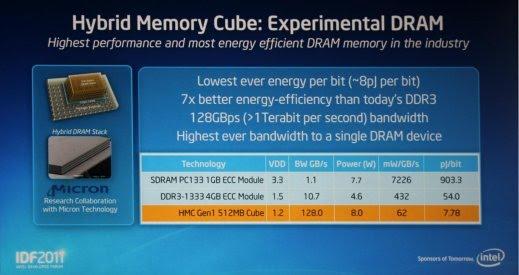 Intel_hybrid_memory_cube_001