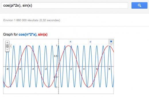 google_graphique_2