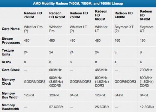 AMD_Radeon_Mobility_tableau_7400M_7500M_7600M