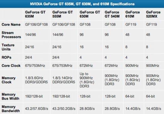 NVIDIA_GeForce_GT635M_GT630M_610M
