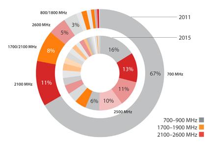 LTE_spectrum-fragmentation-001